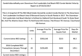 Buyers Purchased 81 Distressed Condos In Downtown Fort Lauderdale And Beach In 2016
