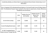 Miami-Dade County Landlords Ask $2.20 PSF Monthly For Residential Rental Properties