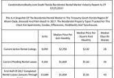 South Florida Landlords Ask $2.02 PSF Monthly For Residential Rental Properties
