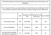 Broward County Faces 27-Month Supply Of Luxury Condos Listed For Sale