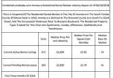 Nearly 9-Month Supply Of Aventura Residential Properties Listed For Rent At Start Of Summer Buying Season