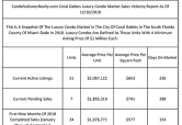 Coral Gables Faces Nearly 14-Month Supply Of Luxury Condos Listed For Sale During Winter Buying Season