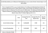 More Than 42-Month Supply Of Luxury Condos Listed For Sale In Hollywood-Hallandale Beach At The End Of South Florida Winter Buying Season