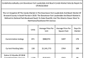Buyers Pay Average Of $332 PSF For Downtown Fort Lauderdale And Beach Condos In Year 2018
